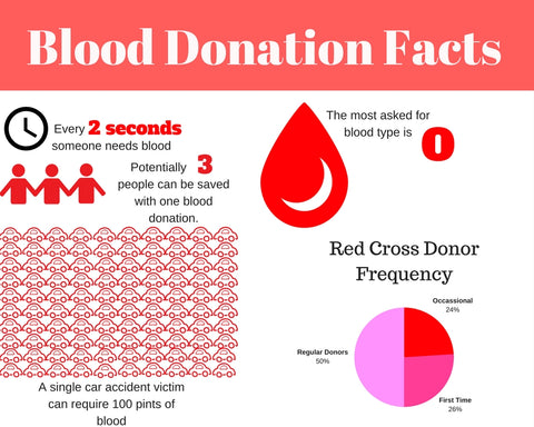 Blood Donation InfoGraph