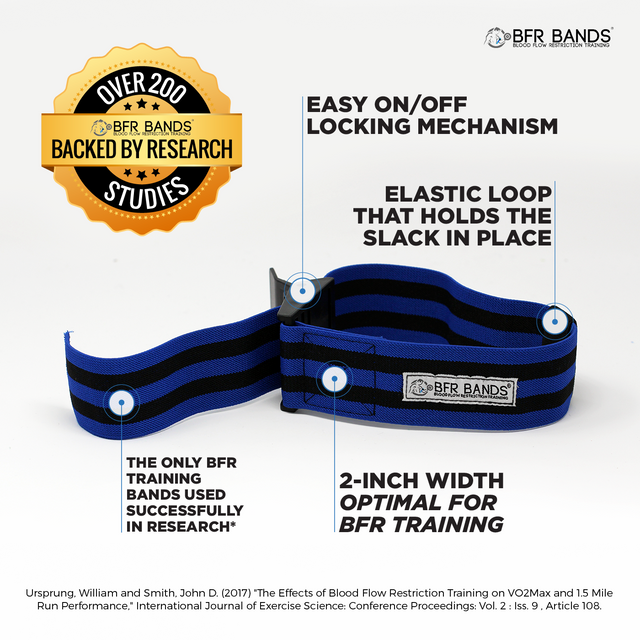 Pro Occlusion Training Bands | Increase Muscle Gains | BFR Bands