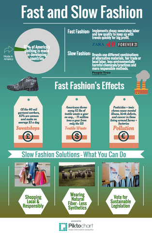 Fast and slow fashion infographic encourages sustainability in consumption