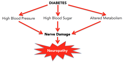 Factors that contribute to neuropathy