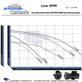 Cascade Low RPM Pumps