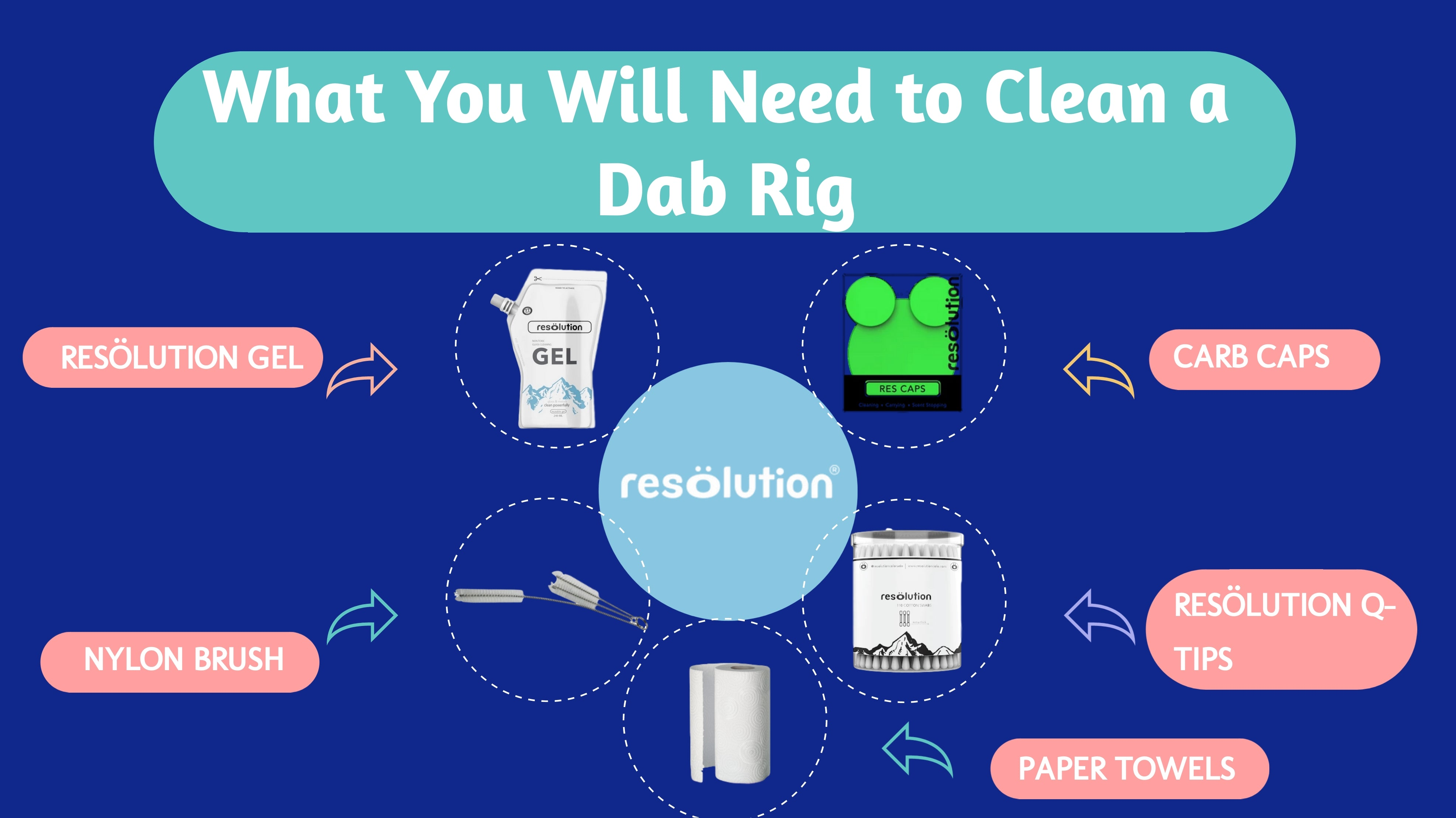 what you will need to clean a dab rig