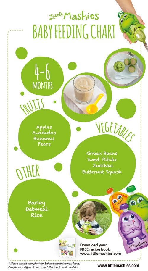 Baby food when little mashies baby food chart 4 6 months forumfinder Image collections