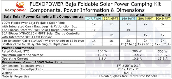 Flexopower Baja foldable solar panel components chart and dimensions