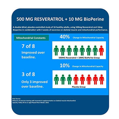 MAAC10 - TRANS RESVERATROL 500MG 3-PACK, VERY HIGH POTENCY FORMULATION (99% PURIFIED MICRONIZED TRANS-RESVERATROL EXTRACT + BIOPERINE)