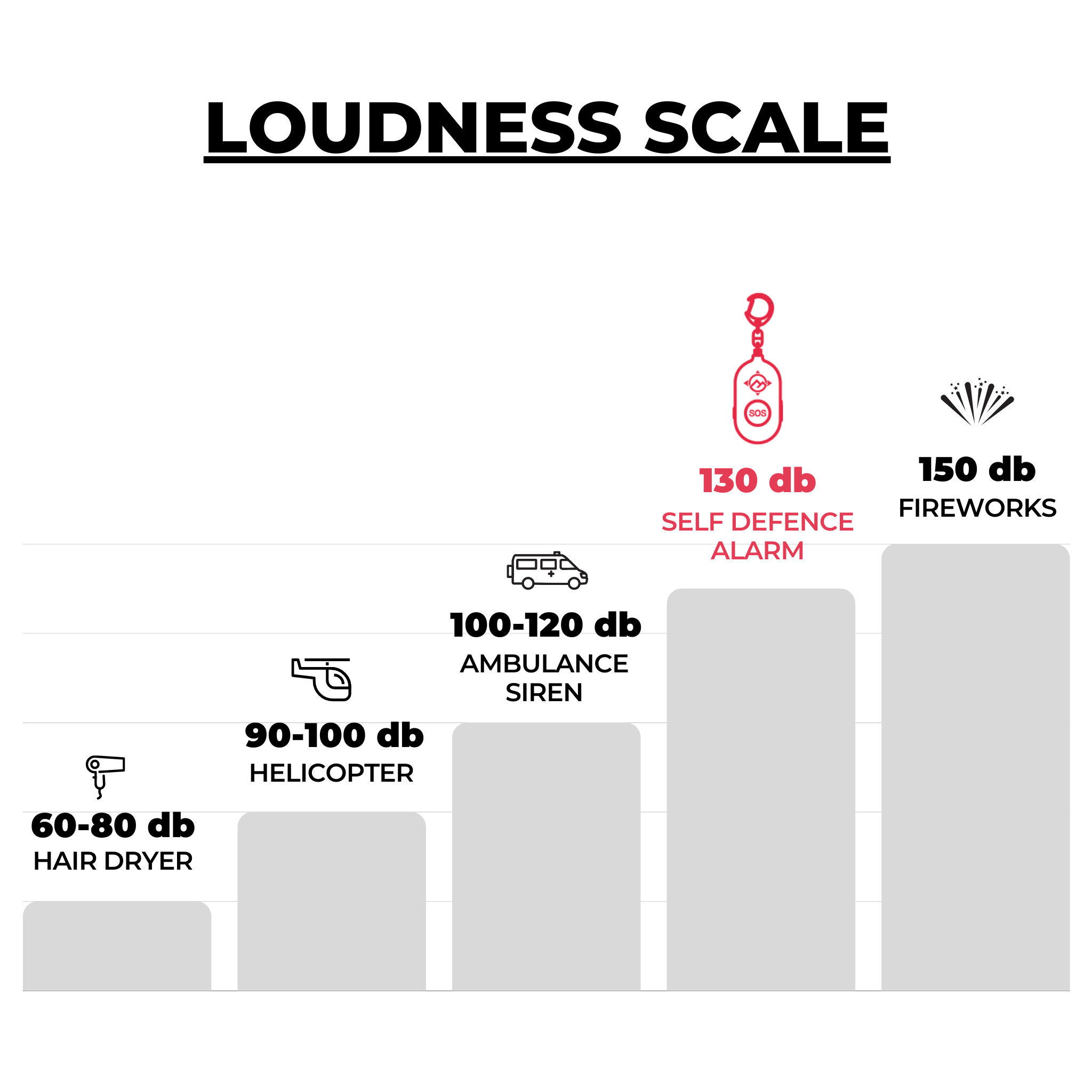 Loudness Scale showing how loud the 130 decibel loud Self Defence Alarm compares to other loud noises