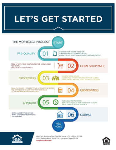 HMG Mortgage Process Flyer (FREE DOWNLOAD)