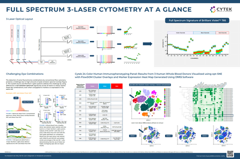 3L Full Spectrum Cytometry Overview poster preview