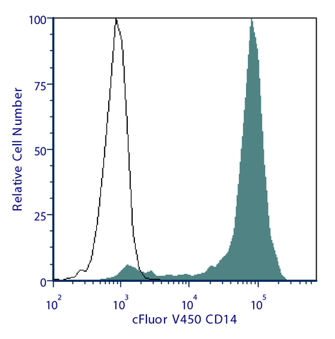 cFluor™ V450 Anti-Human CD14 (M5E2)
