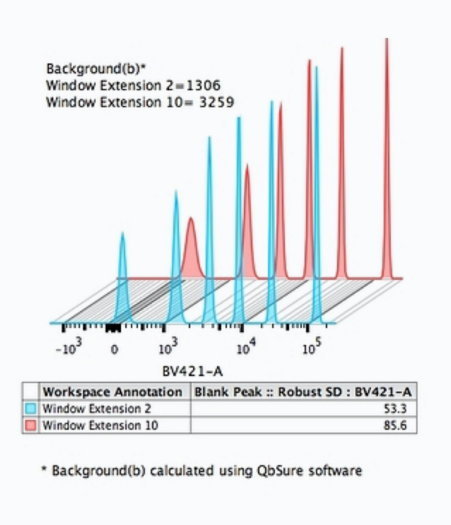 Cytek Background(b) Comparison Chart