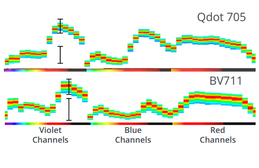 Spectrum plots from Northern Lights.