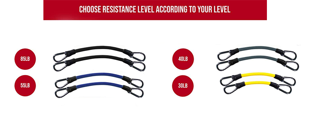differentL level of resistance