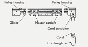 diagram of how a traverse rod works