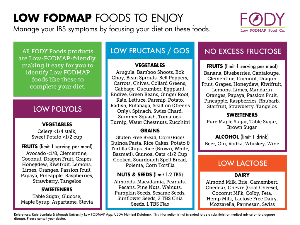 low fodmap food list fody food co usa