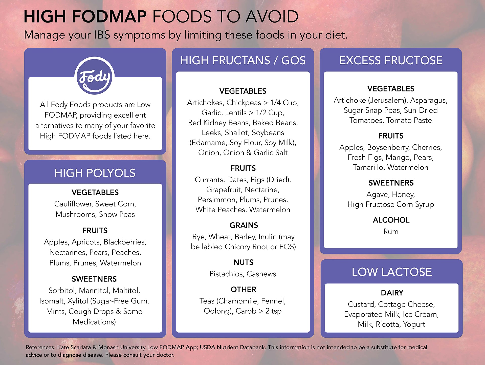 high fodmap food list ibs foods to avoid fody foods co