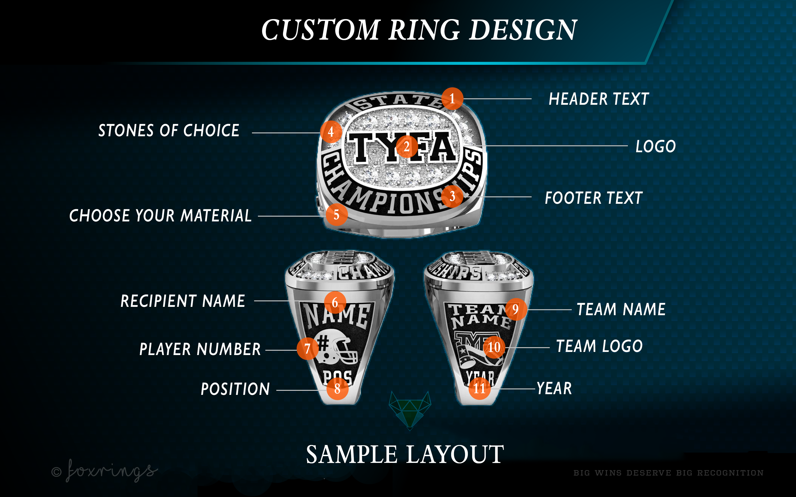 How to Design a Custom Championship Ring. A sample layout includes personalized ring sides, with player name, position, player number and team logo