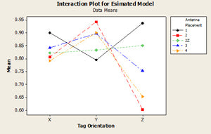 Process Expert Interaction Plot