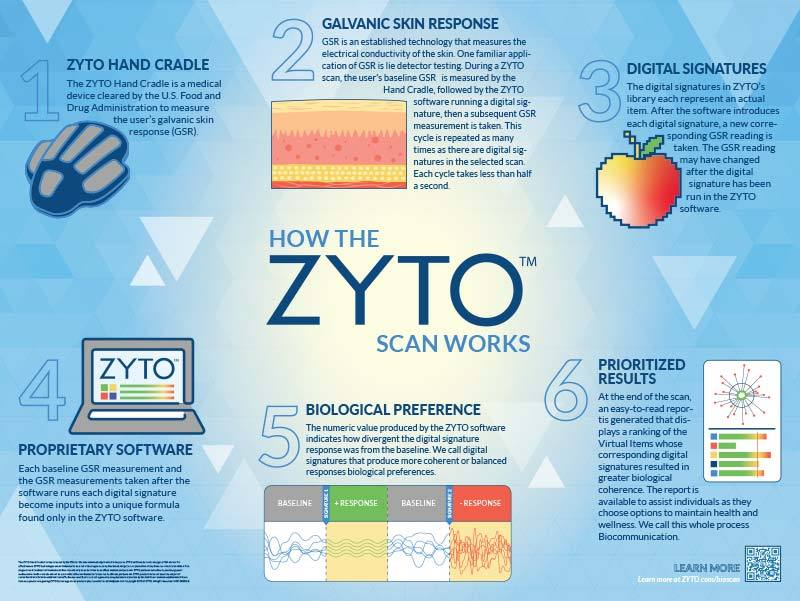 Poster - How a ZYTO Scan Works