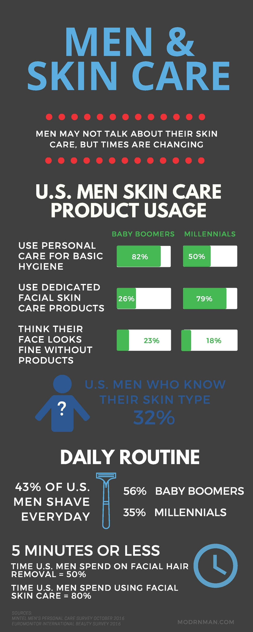 Men and skincare in the U.S.