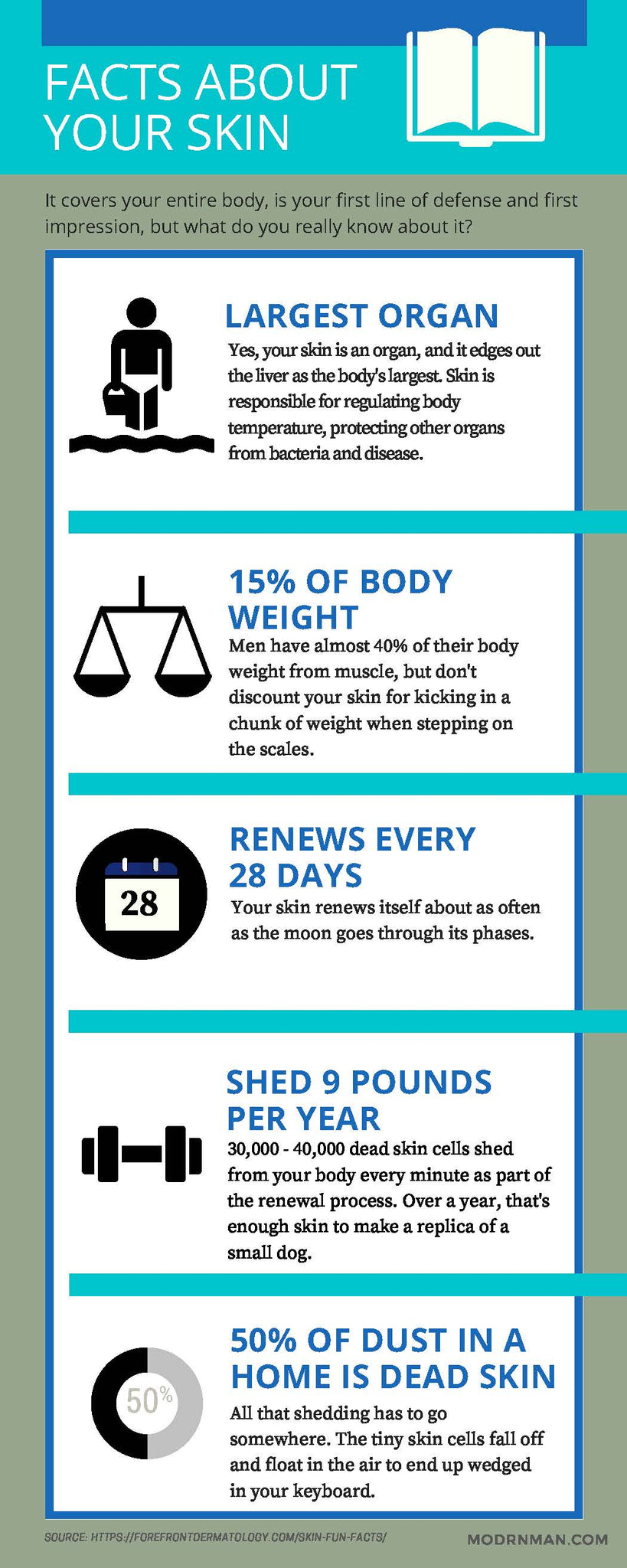 Compelling facts about men's skin.