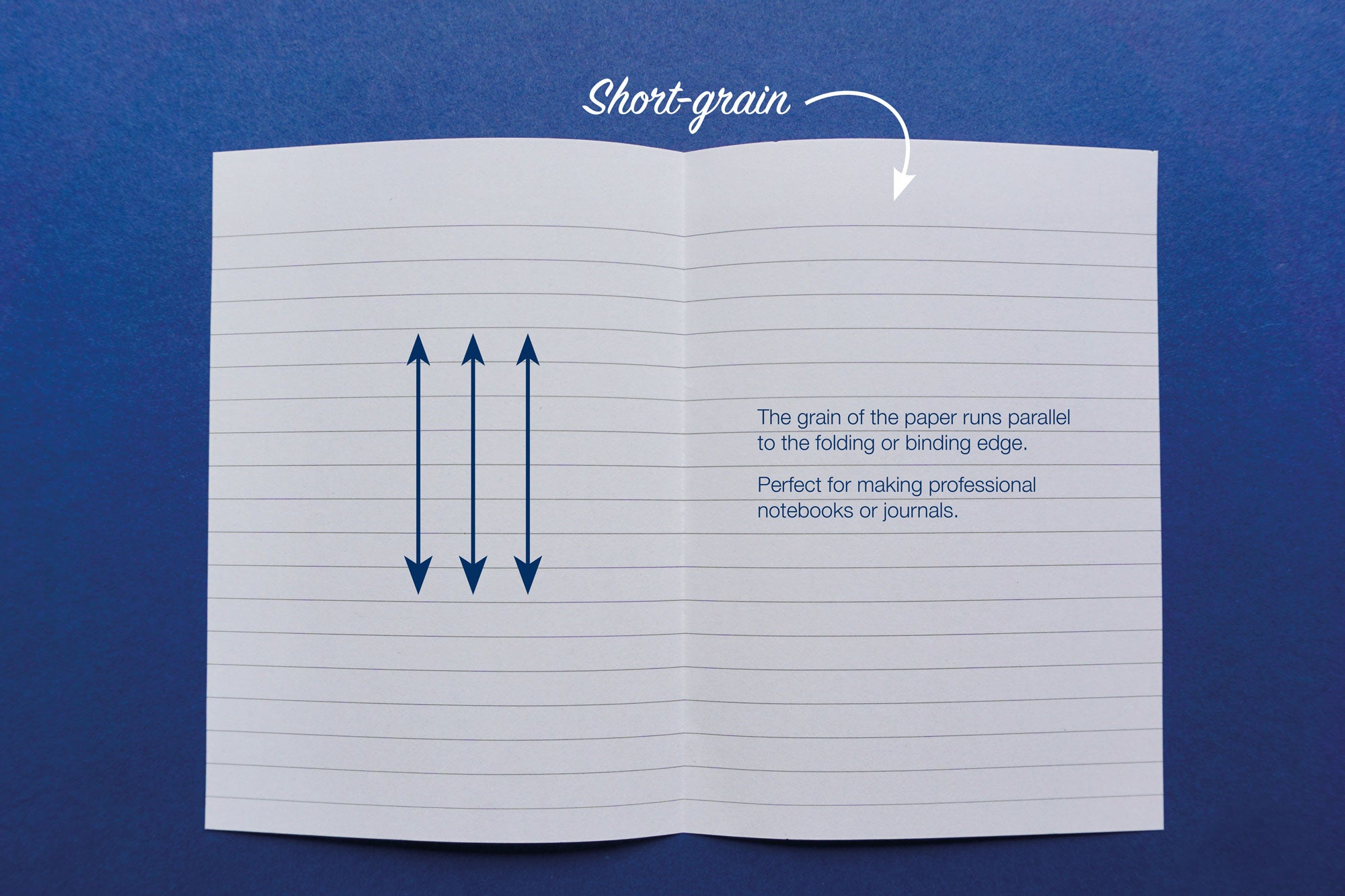Short Grain Paper from Bookshell Bindery - the grain of the paper runs parallel to the folding or binding edge