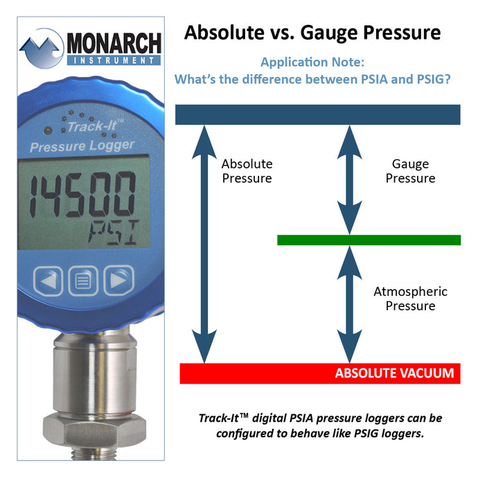 Absolute vs. Gauge Pressure Data Loggers
