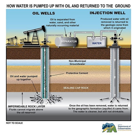 how water is pumped up with oil and returned to the ground