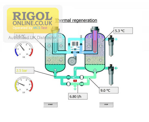 Rigol 7000 MCPS Multi Channel Process System