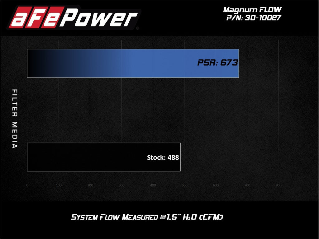 aFe Power Magnum FLOW Pro 5R Air Filter Toyota Land Cruiser 98-07/4Runner V8 03-09 - Free Shipping on orders over $100 - Venture Overland Company