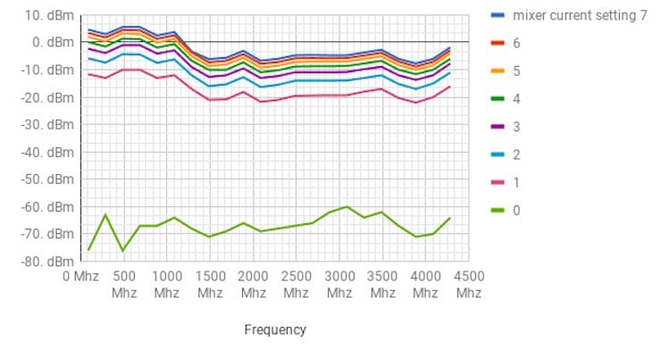 MoRFeus - A field-configurable wideband frequency converter and signal generator