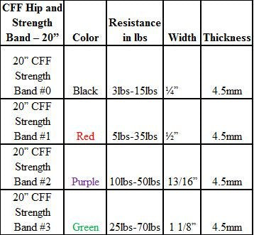 "CFF 20"" Hip, Strength, Mobility Bands - #1 (.5""; 5-15 Lbs) - Resistance, Power-Lifting, Jump, Speed,"
