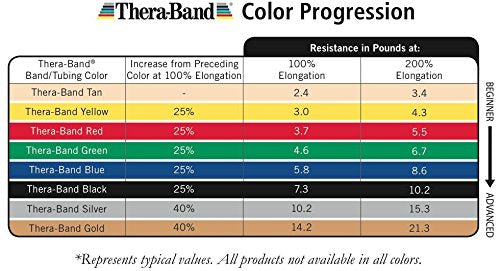 Thera Band Resistance Tubes, Professional Latex Elastic Tubing With Soft Handles, Full Body Exercise,