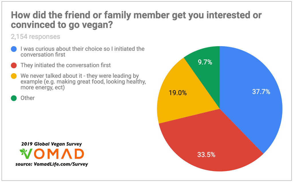 2019 Global Vegan Survey by VomadLife.com - Why do people go vegan? - How did your friend or family member get you interested or convinced to be vegan?