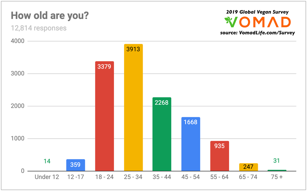 2019 Global Vegan Survey by VomadLife.com - Why do people go vegan? - How old are most vegans?
