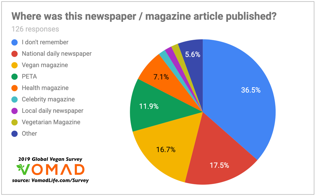 2019 Global Vegan Survey by VomadLife.com - Why do people go vegan? - Which newspaper and magazine turned the most people vegan?