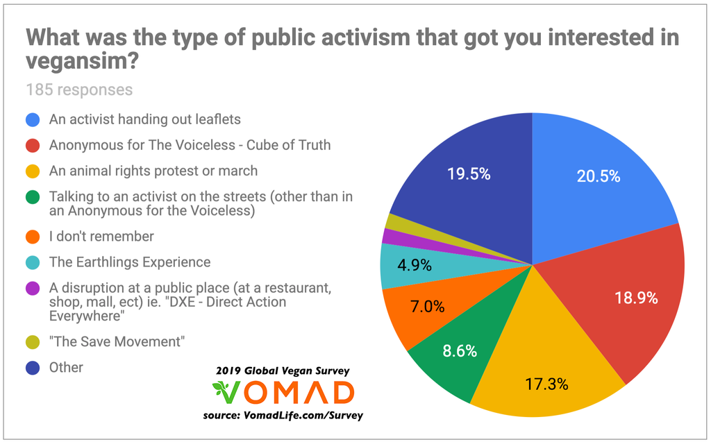 2019 Global Vegan Survey by VomadLife.com - Why do people go vegan? - What is the most effective form of public activism?