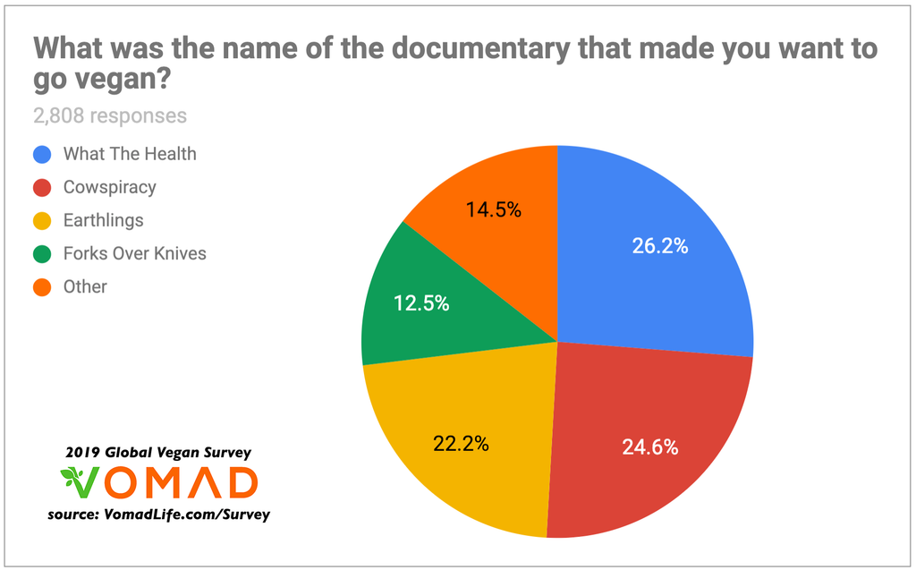 2019 Global Vegan Survey by VomadLife.com - Why do people go vegan? - Which documentary turns the most people vegan?