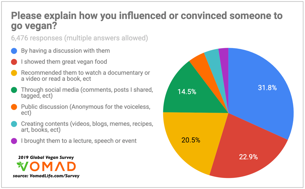 2019 Global Vegan Survey by VomadLife.com - Why do people go vegan? - How did you influence someone to go vegan?