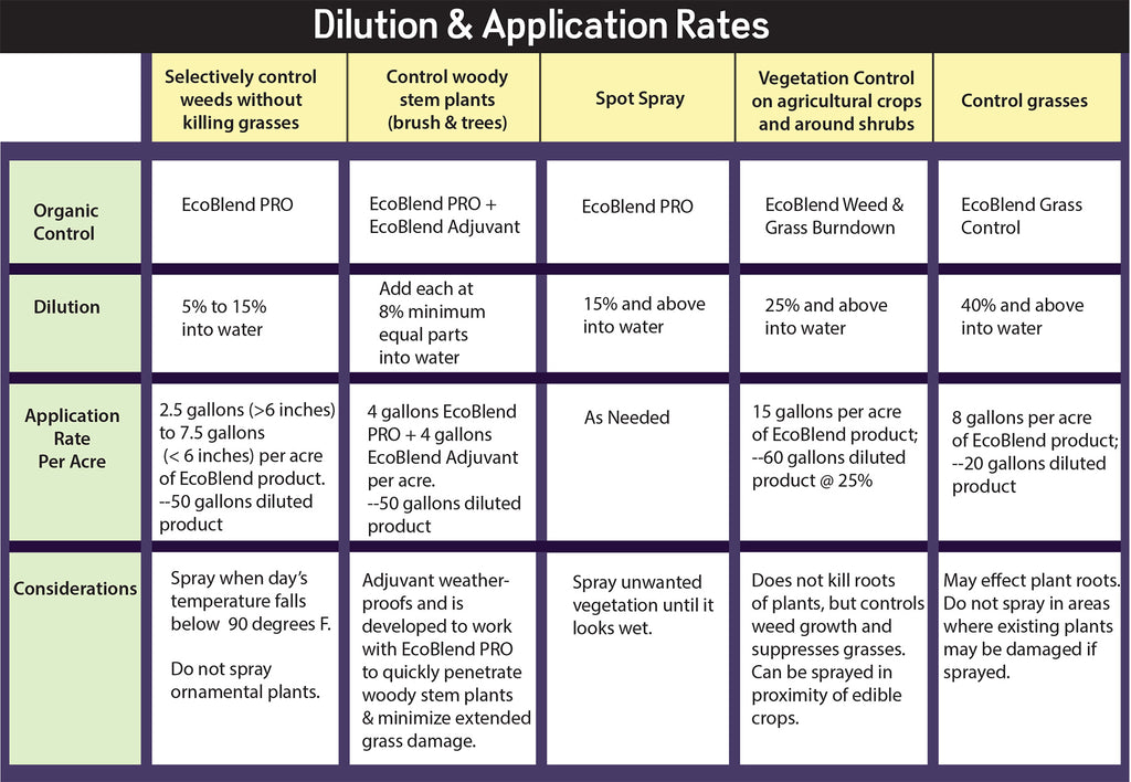 Application & Dilution Guide