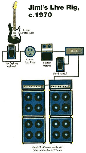 A detailed look at Jimi Hendrix' pedals and signal chain