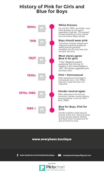 Infographic: History of pink for girls and blue for boys