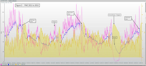 Training Peaks Performance Chart