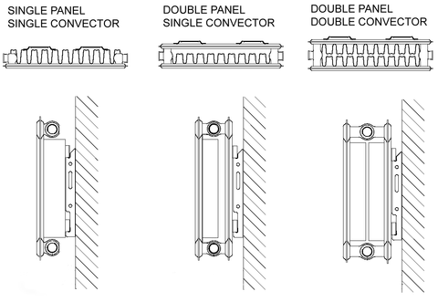 Single Double Convector Bay Radiators
