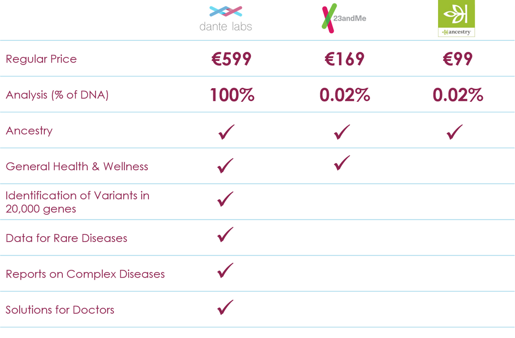 Dante Labs vs. €99 DNA Tests