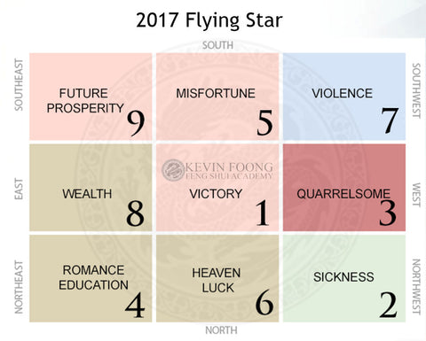 2017 Flying Star Chart