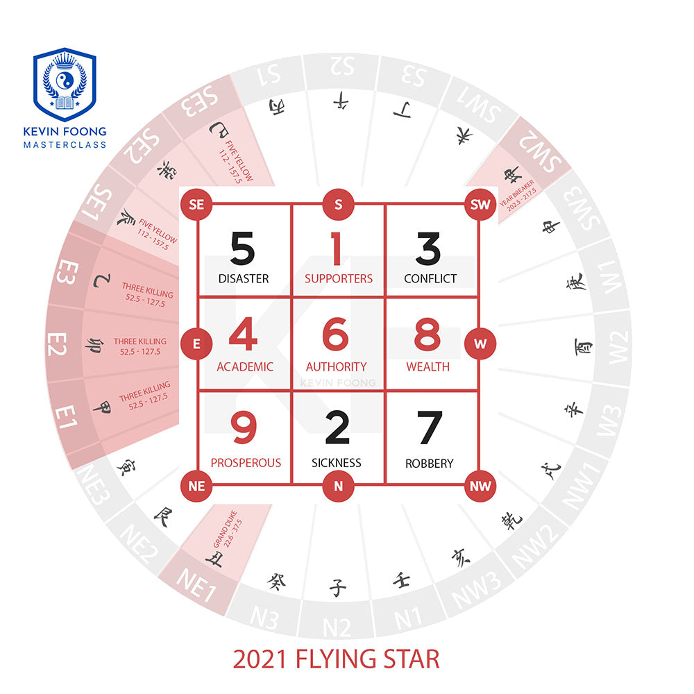 2021 Flying Star Chart
