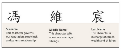 Chinese Name Selection