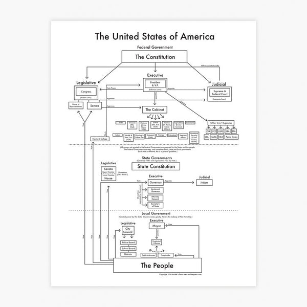 Archies Press - US Government
