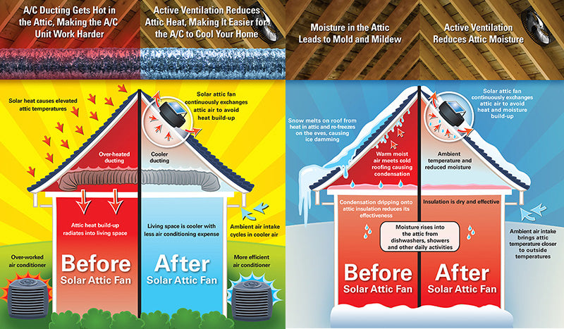 Summer and Winter Attic Fan benefits