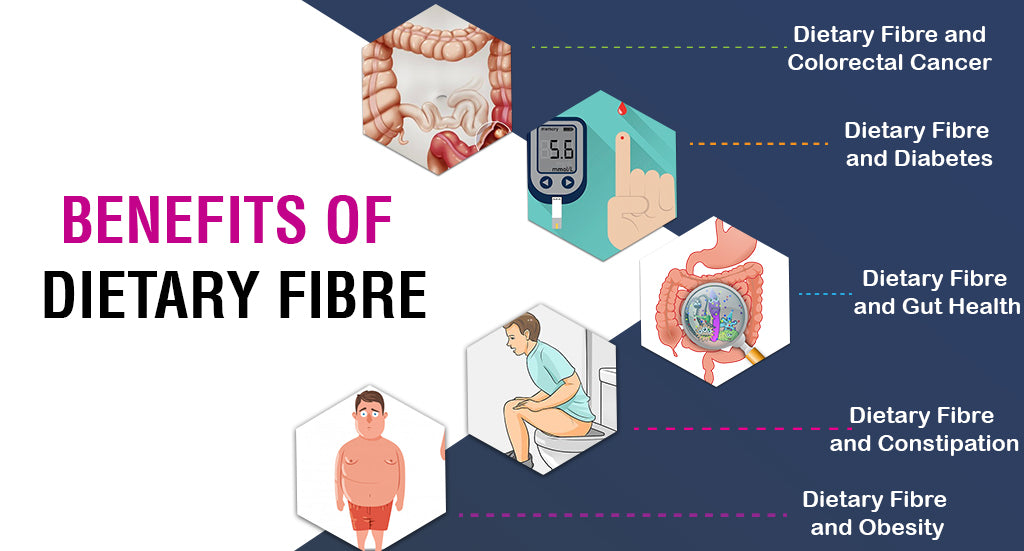 Benefits of Dietary Fibre